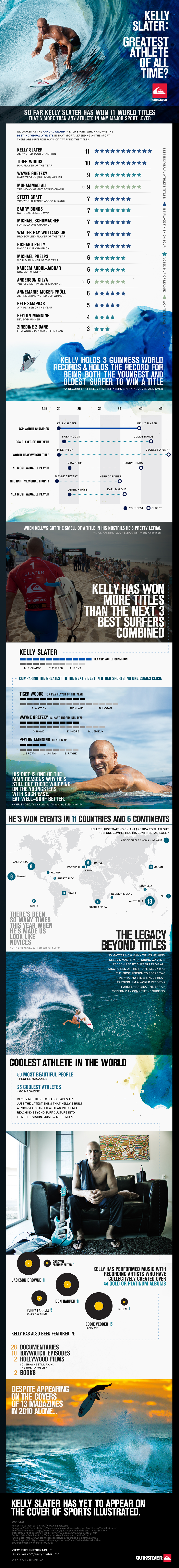 Quiksilver - Kelly Slater Infographic 